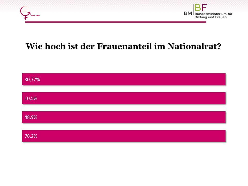 30,77% Wie hoch ist der Frauenanteil im Nationalrat? 48,9% 78,2% 10,5%