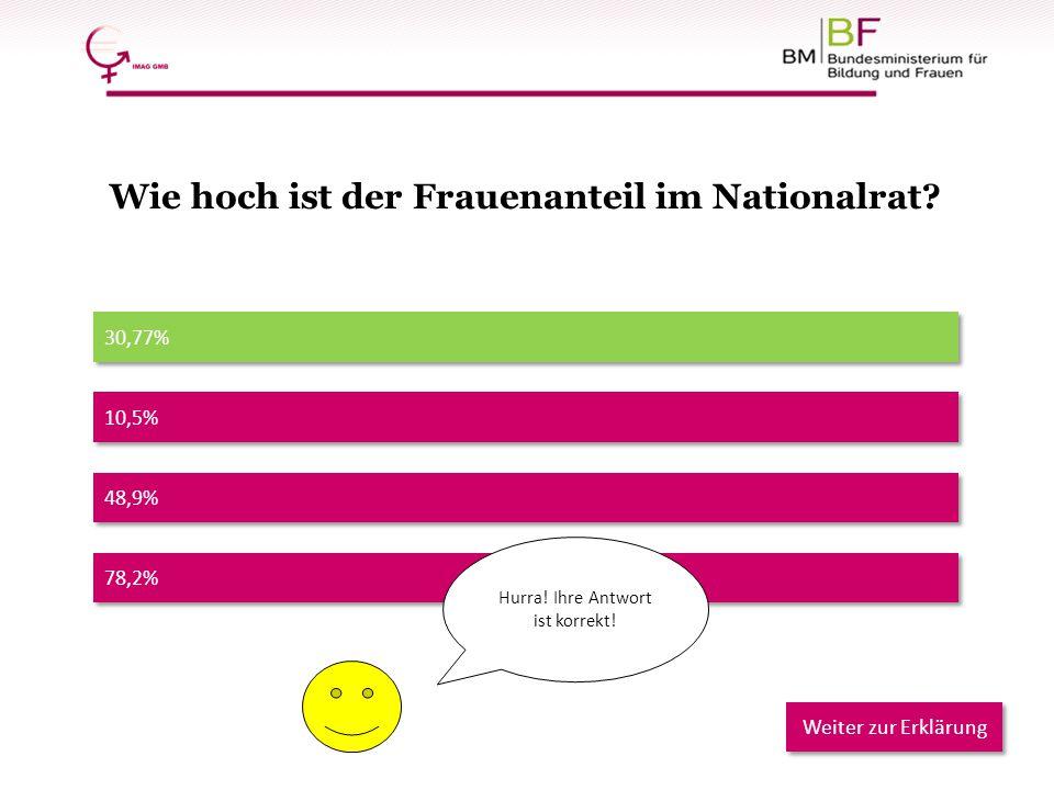 78,2% 30,77% 48,9% 10,5% Hurra! Ihre Antwort ist korrekt! Weiter zur Erklärung Wie hoch ist der Frauenanteil im Nationalrat?