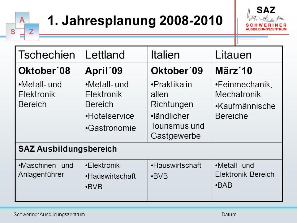 S A Z Schweriner AusbildungszentrumDatum 1. Jahresplanung 2008-2010 TschechienLettlandItalienLitauen Oktober´08April´09Oktober´09März´10 Metall- und E