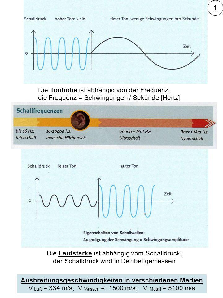 Die Tonhöhe ist abhängig von der Frequenz; die Frequenz = Schwingungen / Sekunde [Hertz] Die Lautstärke ist abhängig vom Schalldruck; der Schalldruck wird in Dezibel gemessen Ausbreitungsgeschwindigkeiten in verschiedenen Medien V Luft = 334 m/s; V Wasser = 1500 m/s; V Metall = 5100 m/s 1