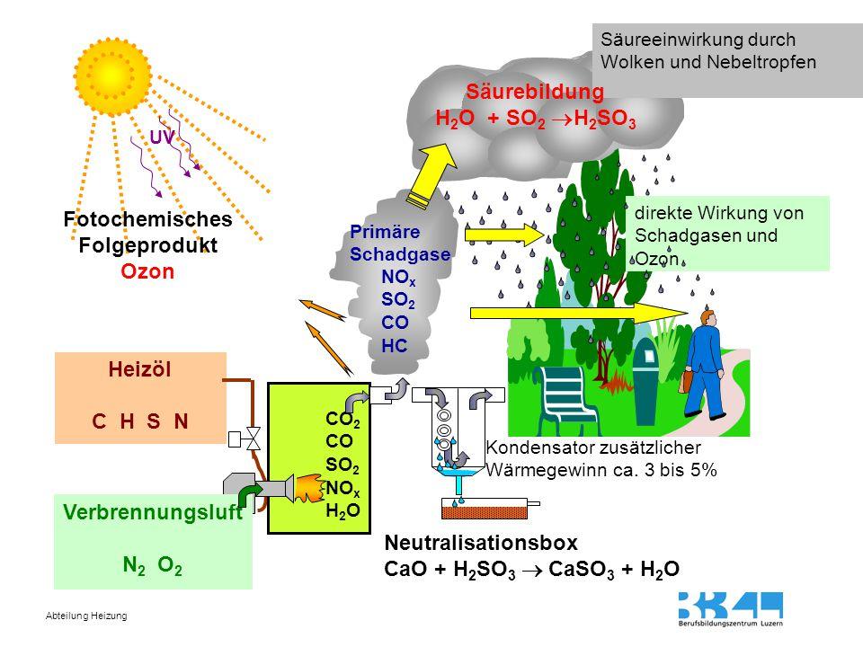 Abteilung Heizung Primäre Schadgase NO x SO 2 CO HC direkte Wirkung von Schadgasen und Ozon Säureeinwirkung durch Wolken und Nebeltropfen UV Heizöl C