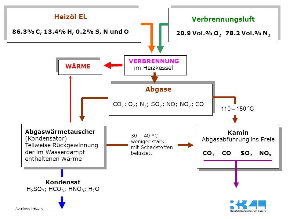 Abteilung Heizung Heizöl EL 86.3% C, 13.4% H, 0.2% S, N und O Verbrennungsluft 20.9 Vol.% O 2 78.2 Vol.% N 2 VERBRENNUNG im Heizkessel Abgase CO 2 ; O