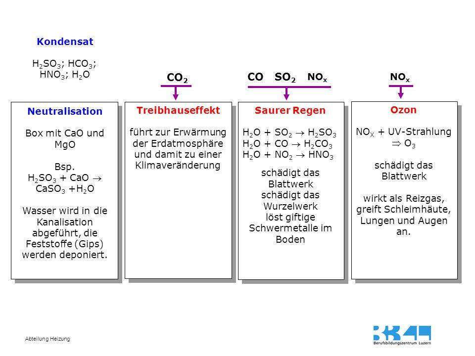Abteilung Heizung Saurer Regen H 2 O + SO 2  H 2 SO 3 H 2 O + CO  H 2 CO 3 H 2 O + NO 2  HNO 3 schädigt das Blattwerk schädigt das Wurzelwerk löst
