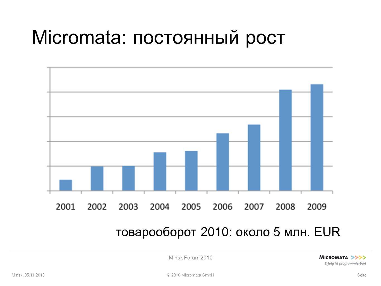 Minsk, 05.11.2010© 2010 Micromata GmbH Minsk Forum 2010 Seite Micromata: постоянный рост товарооборот 2010: около 5 млн.