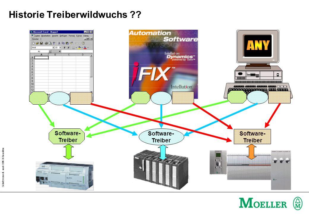 Schutzvermerk nach DIN 34 beachten Software- Treiber Historie Treiberwildwuchs ??