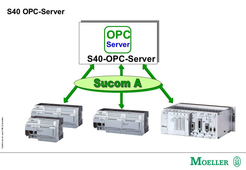 Schutzvermerk nach DIN 34 beachten S40-OPC-Server OPC Server S40 OPC-Server