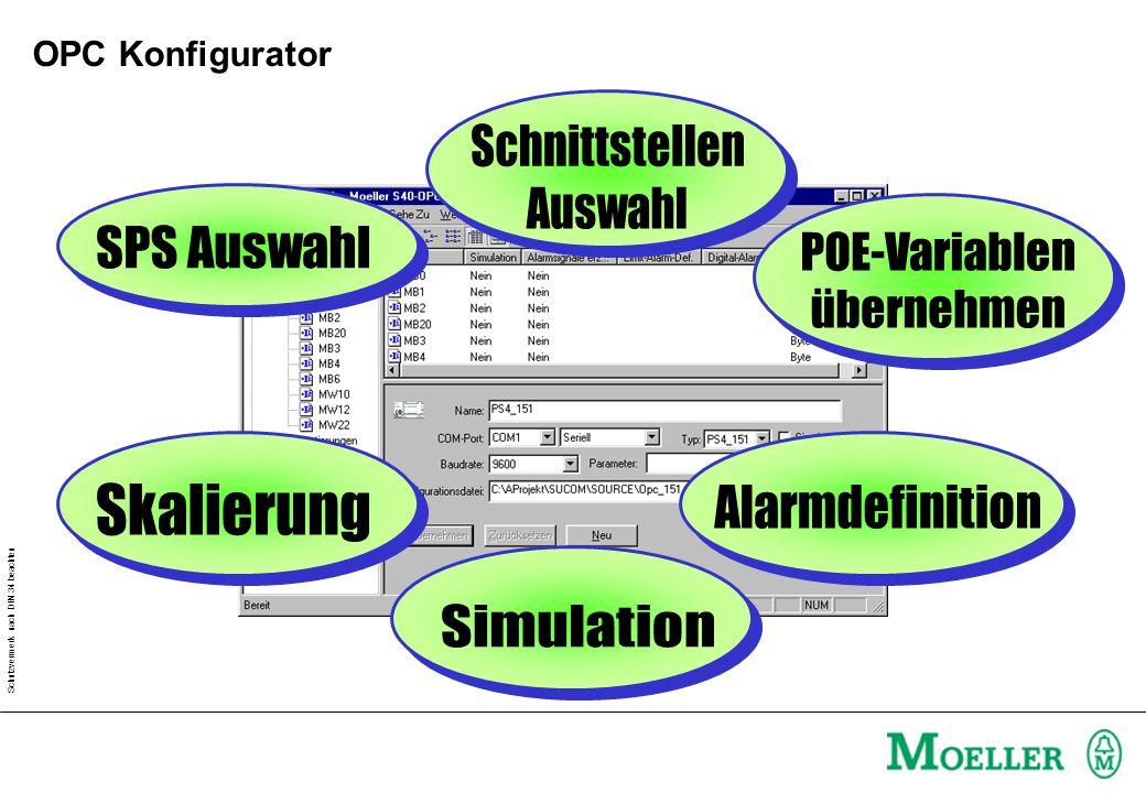 Schutzvermerk nach DIN 34 beachten OPC Konfigurator