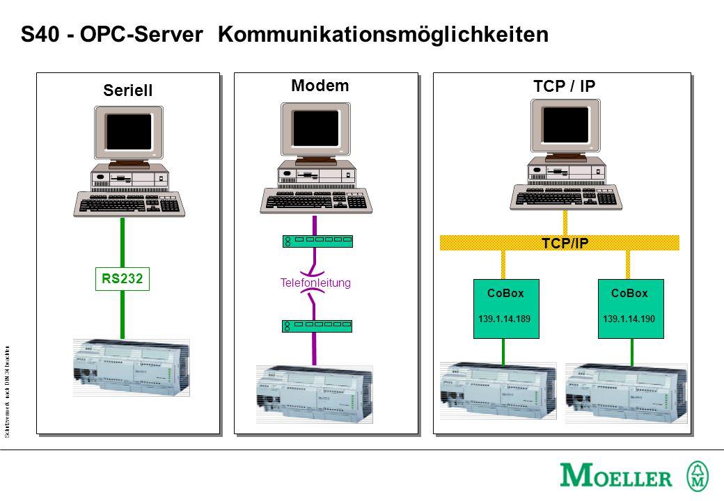Schutzvermerk nach DIN 34 beachten RS232 ( ( Telefonleitung Seriell Modem CoBox 139.1.14.189 CoBox 139.1.14.190 TCP/IP S40 - OPC-Server Kommunikations