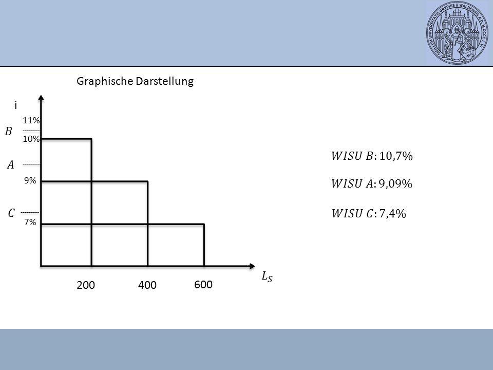 Graphische Darstellung i 11% 10% 9% 7% 200400 600