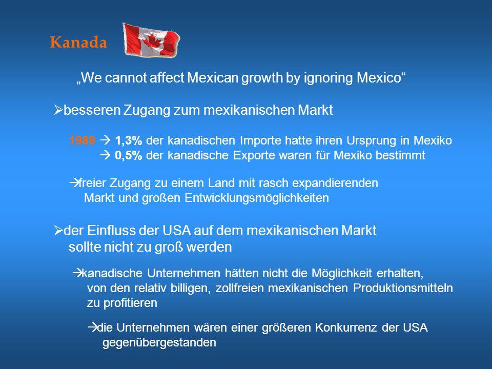  schließlich wollte Kanada bei einer möglichen Erweiterung des Freihandels weiter nach Südamerika nicht ausgeschlossen sein  Kanada war weiter besorgt, dass durch spezielle Abmachungen die Handelshemmnisse zwischen den USA und Mexiko noch mehr reduziert werden könnten  besseren Zugang zu US-Markt für Mexiko  USA ist für Kanada der eindeutig wichtigste Wirtschaftspartner 1994  80% der kanadischen Exporte gingen in die USA  67% der gesamten Einfuhren kamen aus dem südlichen Nachbarland