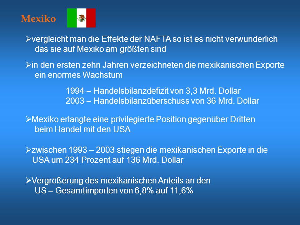  für Unmut sorgt in der mexikanischen Bevölkerung weiterhin, dass die Reallöhne nicht wie versprochen gestiegen sind  Grund dafür war die Abwertung des Peso 1994  mit dem NAFTA Vertrag wurde Mexiko zur Einhaltung marktwirtschaftlicher Regeln verpflichtet Mit der NAFTA hat sich Mexiko wirtschaftlich kontinuierlich dem Weltmarkt geöffnet