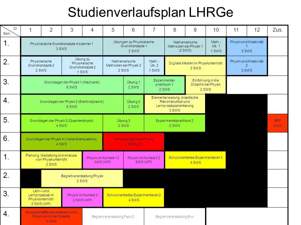 Studienverlaufsplan LHRGe Cr Sem. 123456789101112Zus.