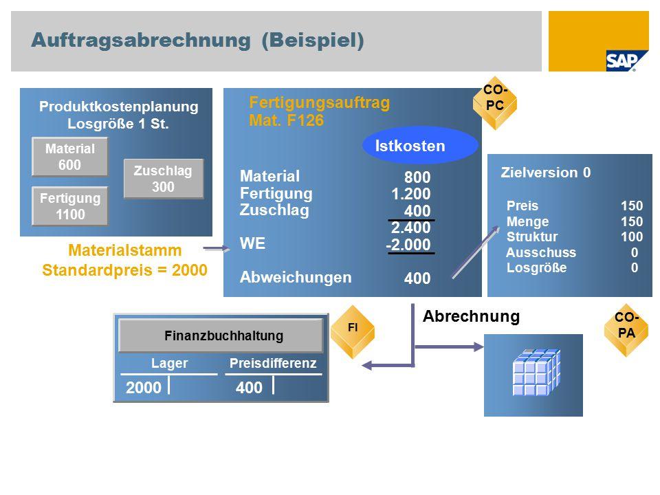 Material 600 Produktkostenplanung Losgröße 1 St. CO-PC Fertigungsauftrag Mat. F126 800 1.200 400 2.400 -2.000 400 Material Fertigung Zuschlag WE Abwei
