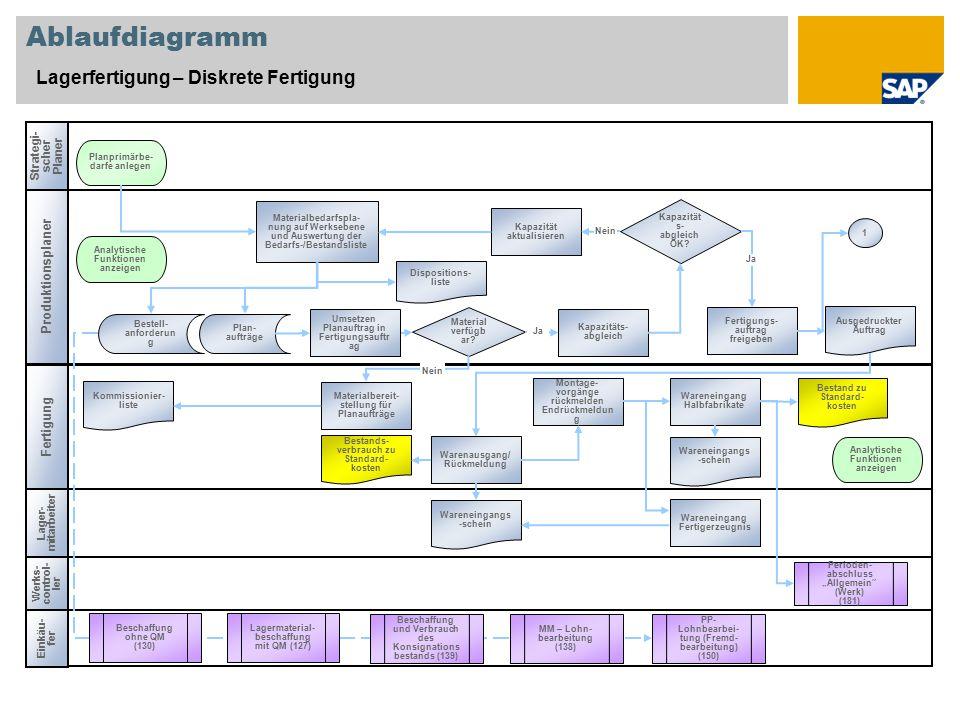 """Ablaufdiagramm Lagerfertigung – Diskrete Fertigung Fertigung Werks- control- ler Perioden- abschluss """"Allgemein"""" (Werk) (181) Materialbedarfspla- nung"""