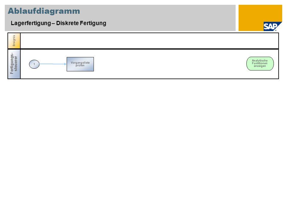 Ablaufdiagramm Lagerfertigung – Diskrete Fertigung Fertigungs- steuerer 1 Vorgangsliste prüfen Ereignis Analytische Funktionen anzeigen