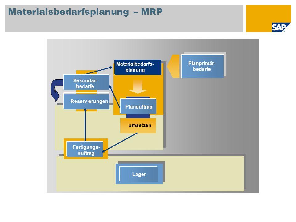 umsetzen Planauftrag Sekundär- bedarfe Reservierungen Lager Materialbedarfs- planung Materialsbedarfsplanung – MRP Planprimär- bedarfe Fertigungs- auf