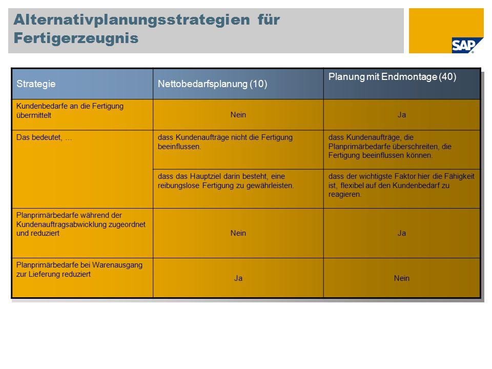 Alternativplanungsstrategien für Fertigerzeugnis StrategieNettobedarfsplanung (10) Planung mit Endmontage (40) Kundenbedarfe an die Fertigung übermitt