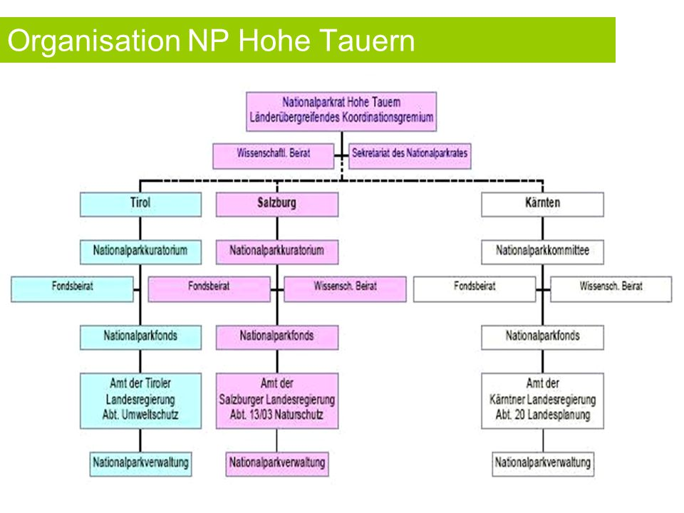 Finanzierung/Steuerung/Organisation Finanzierung und Verwaltungsform  In den Ländern durch Landesgesetz eingerichtete Nationalparkfonds Bsp.