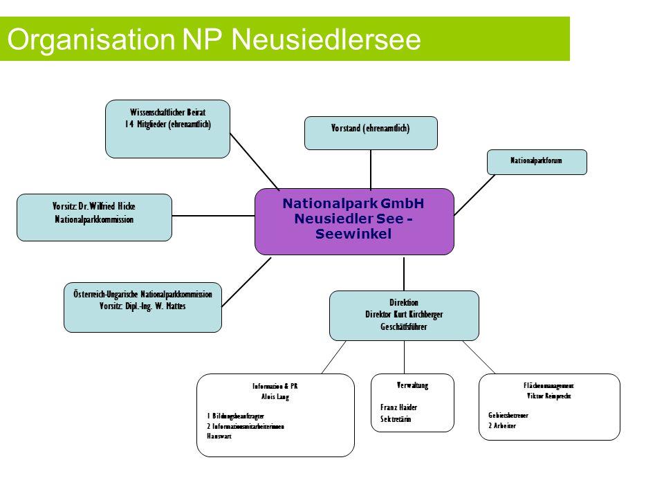 Nationalpark GmbH Neusiedler See - Seewinkel Vorstand (ehrenamtlich) Nationalparkforum Wissenschaftlicher Beirat 14 Mitglieder (ehrenamtlich) Vorsitz: