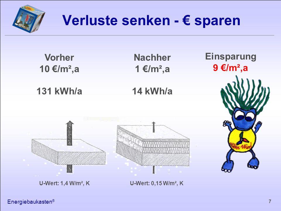 Energiebaukasten ® 7 Verluste senken - € sparen Vorher 10 €/m²,a 131 kWh/a Nachher 1 €/m²,a 14 kWh/a Einsparung 9 €/m²,a U-Wert: 1,4 W/m², KU-Wert: 0,15 W/m², K
