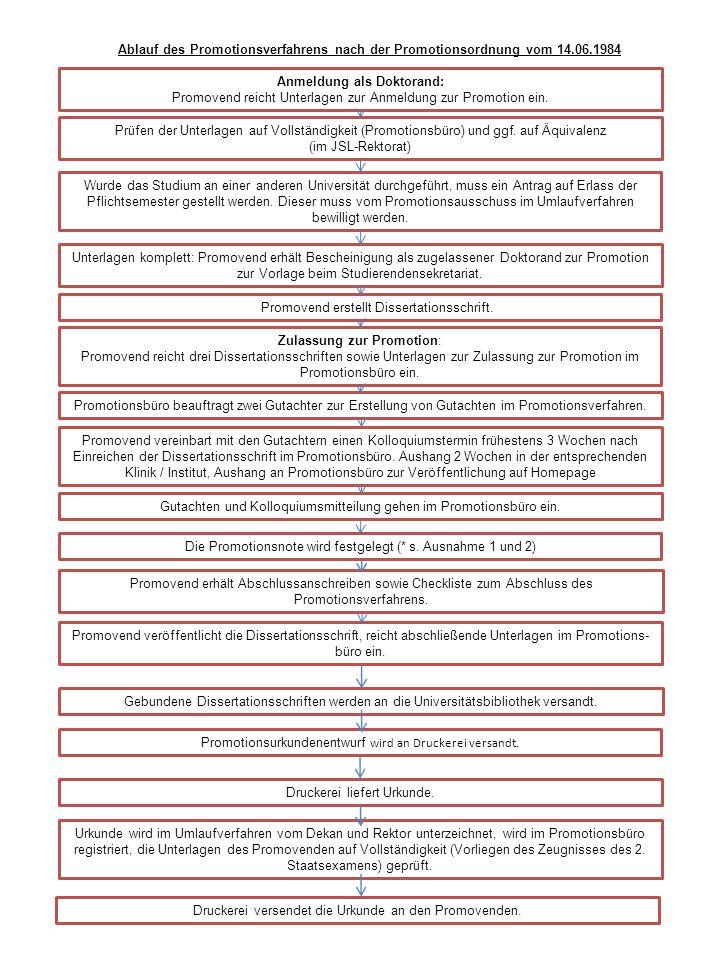 Ablauf des Promotionsverfahrens nach der Promotionsordnung vom 14.06.1984 Anmeldung als Doktorand: Promovend reicht Unterlagen zur Anmeldung zur Promo