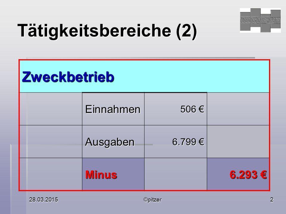 28.03.2015©pitzer2 Tätigkeitsbereiche (2) Zweckbetrieb Einnahmen 506 € Ausgaben 6.799 € Minus 6.293 €