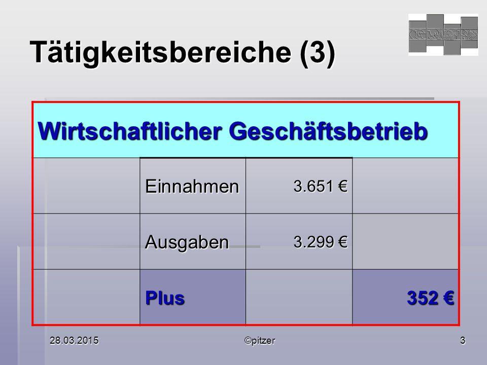 28.03.2015©pitzer3 Tätigkeitsbereiche (3) Wirtschaftlicher Geschäftsbetrieb Einnahmen 3.651 € Ausgaben 3.299 € Plus 352 €