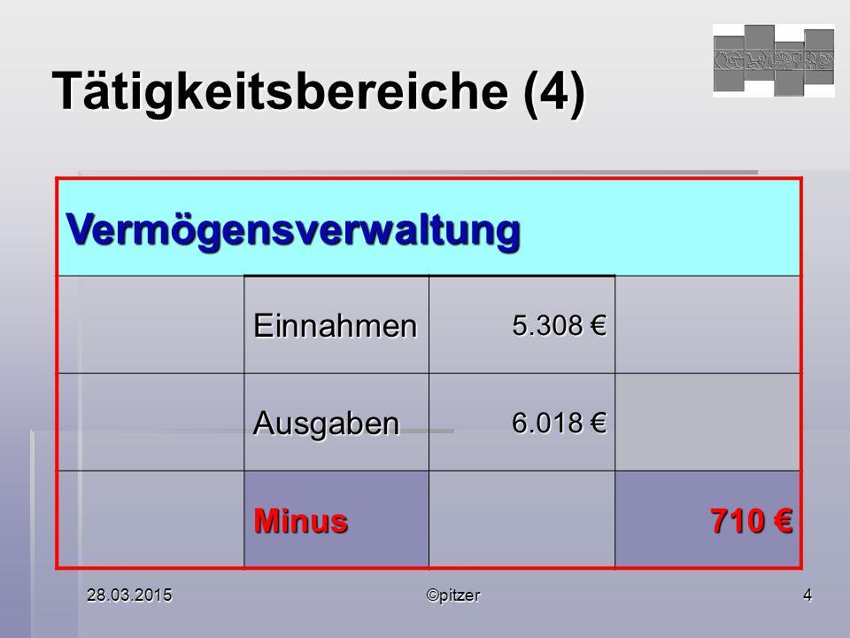 28.03.2015©pitzer4 Tätigkeitsbereiche (4) Vermögensverwaltung Einnahmen 5.308 € Ausgaben 6.018 € Minus 710 €