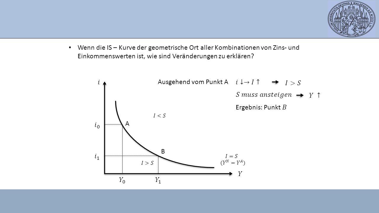 Wenn die IS – Kurve der geometrische Ort aller Kombinationen von Zins- und Einkommenswerten ist, wie sind Veränderungen zu erklären? A B Ausgehend vom