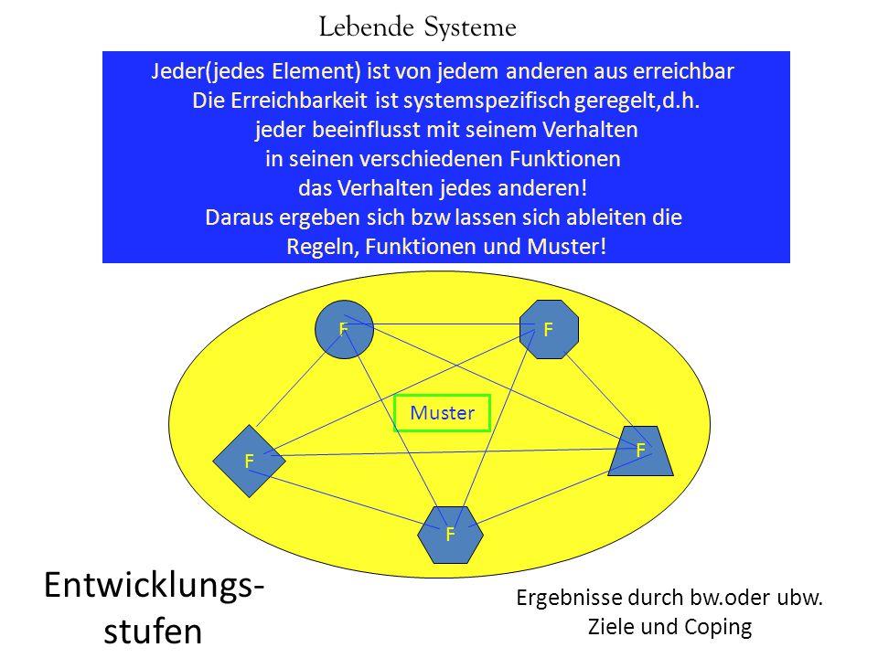 Lebende Systeme FF F F F Ergebnisse durch bw.oder ubw. Ziele und Coping Entwicklungs- stufen Muster Jeder(jedes Element) ist von jedem anderen aus err