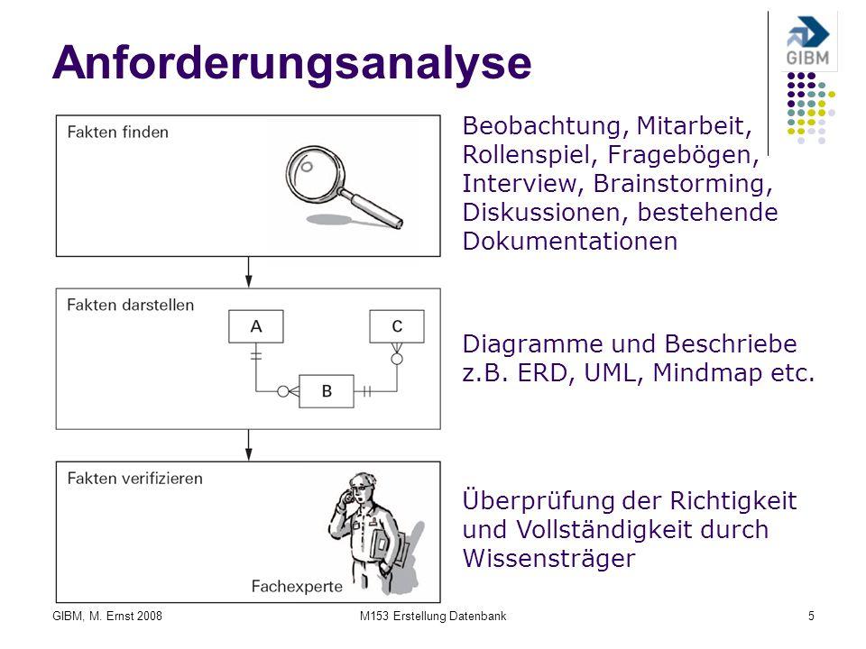 GIBM, M. Ernst 2008M153 Erstellung Datenbank5 Anforderungsanalyse Beobachtung, Mitarbeit, Rollenspiel, Fragebögen, Interview, Brainstorming, Diskussio