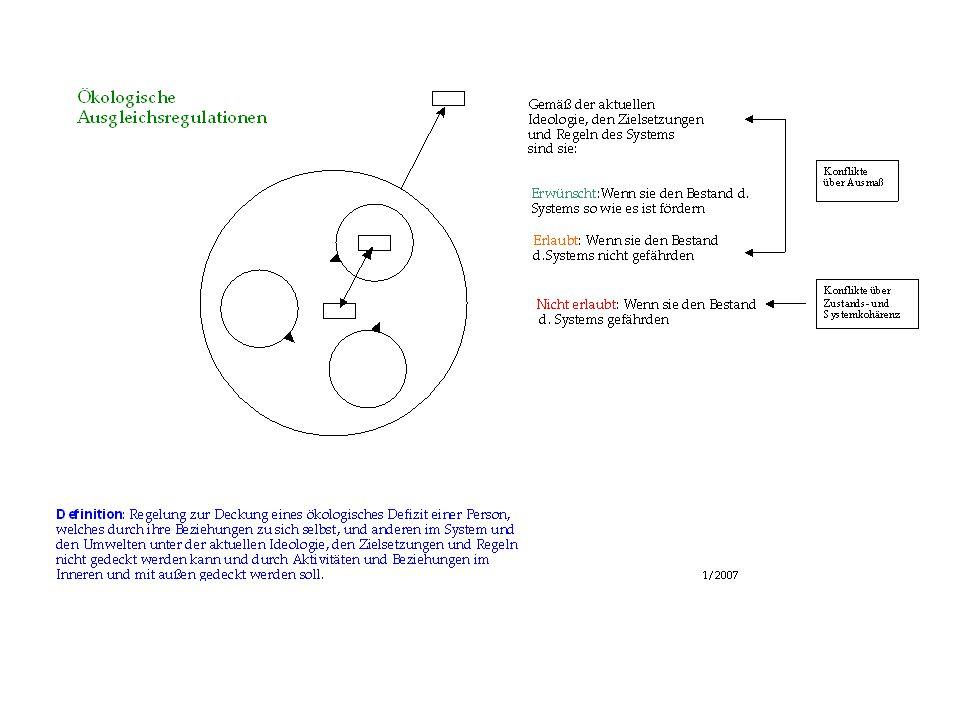 Erstmaligkeit aktiviert, strukturiert und konfiguiert