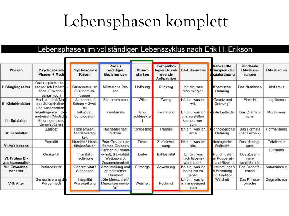 Grundprinzip der Veränderung Lebende selbstorganisierende Systeme sind offene Systeme aber organisatorisch relativ geschlossen(Individualität und Identität!), d.h.