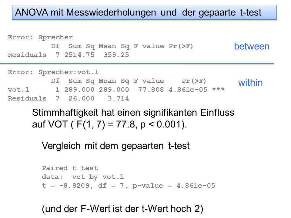 Error: Sprecher Df Sum Sq Mean Sq F value Pr(>F) Residuals 7 2514.75 359.25 Error: Sprecher:vot.l Df Sum Sq Mean Sq F value Pr(>F) vot.l 1 289.000 289.000 77.808 4.861e-05 *** Residuals 7 26.000 3.714 between within ANOVA mit Messwiederholungen und der gepaarte t-test Stimmhaftigkeit hat einen signifikanten Einfluss auf VOT ( F(1, 7) = 77.8, p < 0.001).