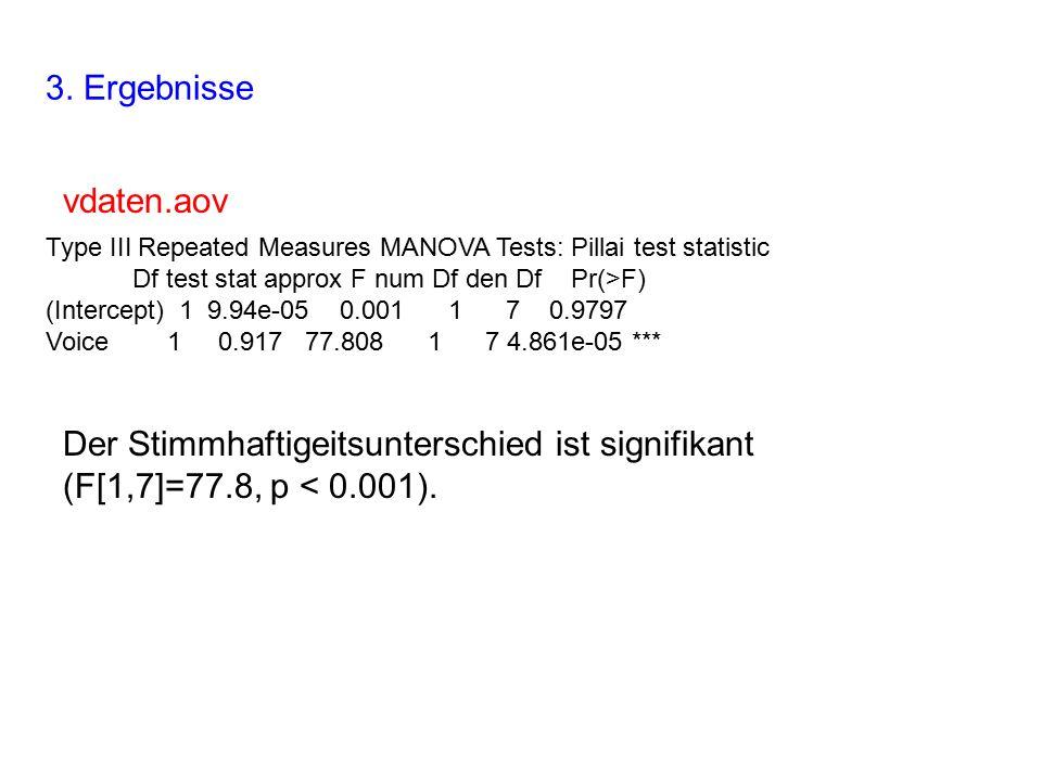 3. Ergebnisse vdaten.aov Type III Repeated Measures MANOVA Tests: Pillai test statistic Df test stat approx F num Df den Df Pr(>F) (Intercept) 1 9.94e