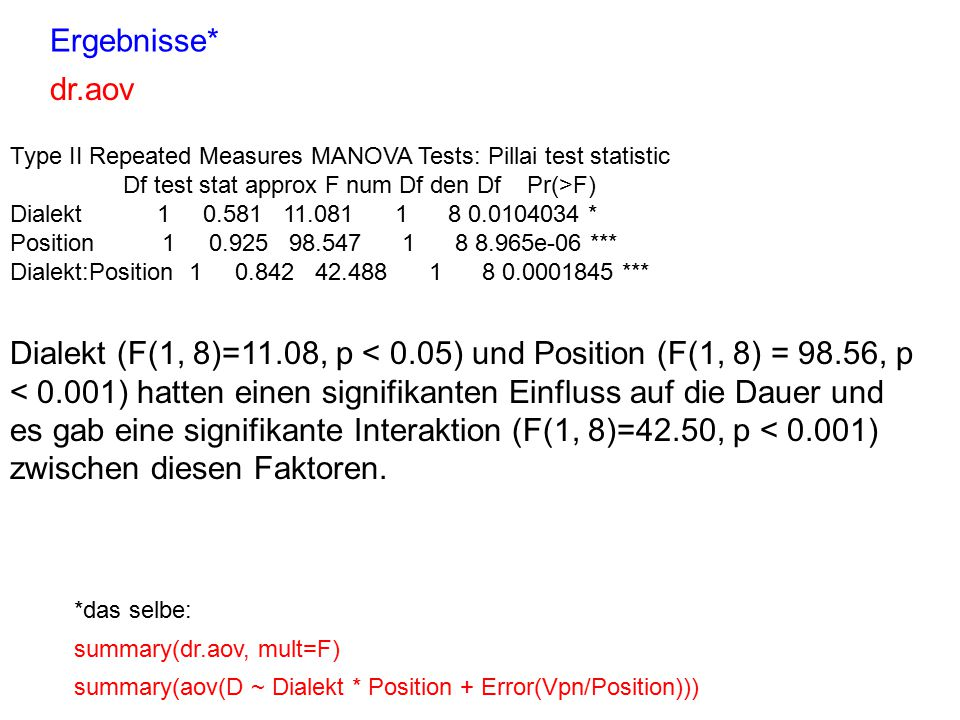 Ergebnisse* Type II Repeated Measures MANOVA Tests: Pillai test statistic Df test stat approx F num Df den Df Pr(>F) Dialekt 1 0.581 11.081 1 8 0.0104