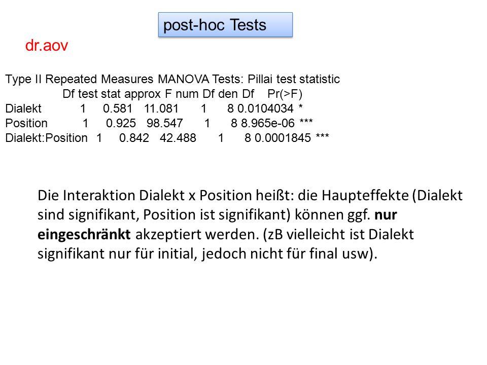 post-hoc Tests Die Interaktion Dialekt x Position heißt: die Haupteffekte (Dialekt sind signifikant, Position ist signifikant) können ggf. nur eingesc
