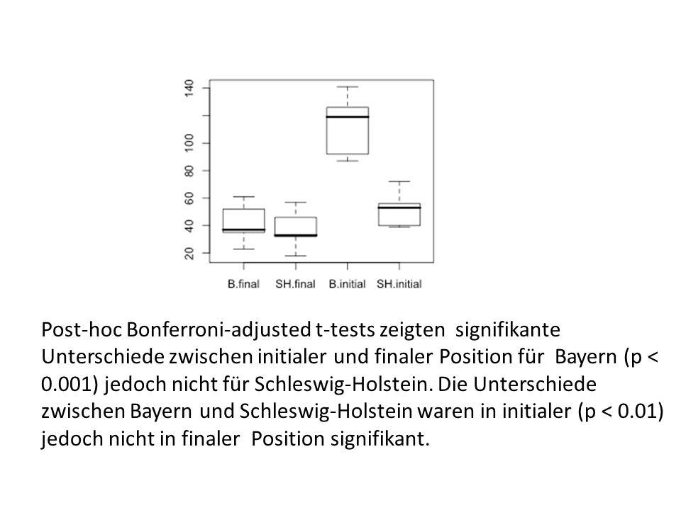 Post-hoc Bonferroni-adjusted t-tests zeigten signifikante Unterschiede zwischen initialer und finaler Position für Bayern (p < 0.001) jedoch nicht für Schleswig-Holstein.