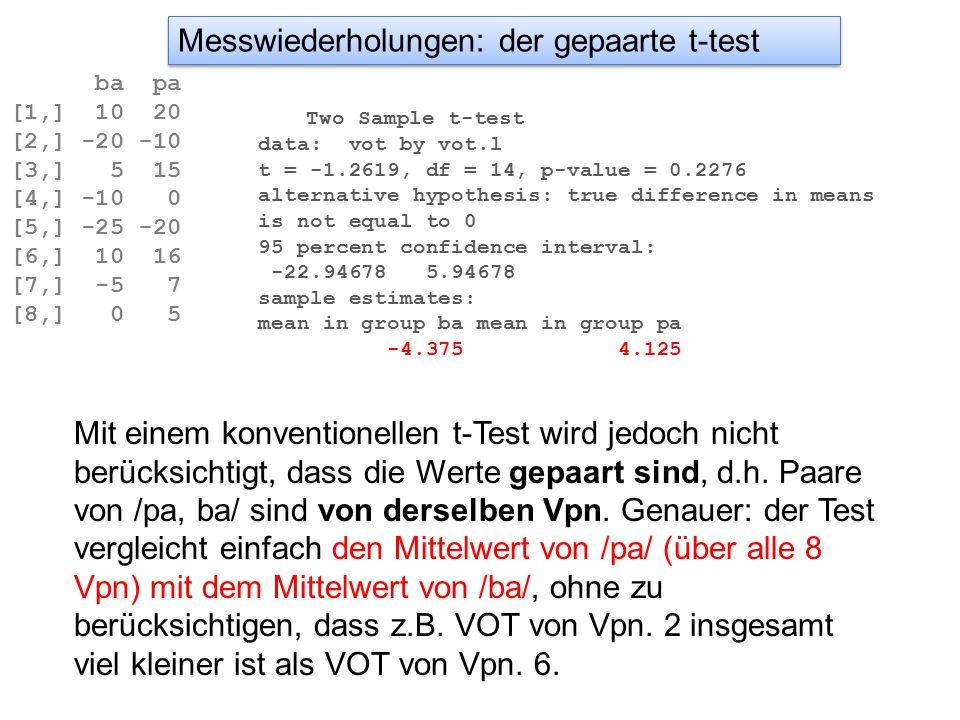 Ein gepaarter t-test klammert die Sprechervariation aus und vergleicht innerhalb von jedem Sprecher ob sich /pa/ und /ba/ unterscheiden t.test(vot ~ vot.l, var.equal=T, paired=T) Paired t-test data: vot by vot.l t = -8.8209, df = 7, p-value = 4.861e-05 alternative hypothesis: true difference in means is not equal to 0 95 percent confidence interval: -10.778609 -6.221391 sample estimates: mean of the differences -8.5 Signifikant, t = -8.82, df = 7, p < 0.001 Messwiederholungen: der gepaarte t-test