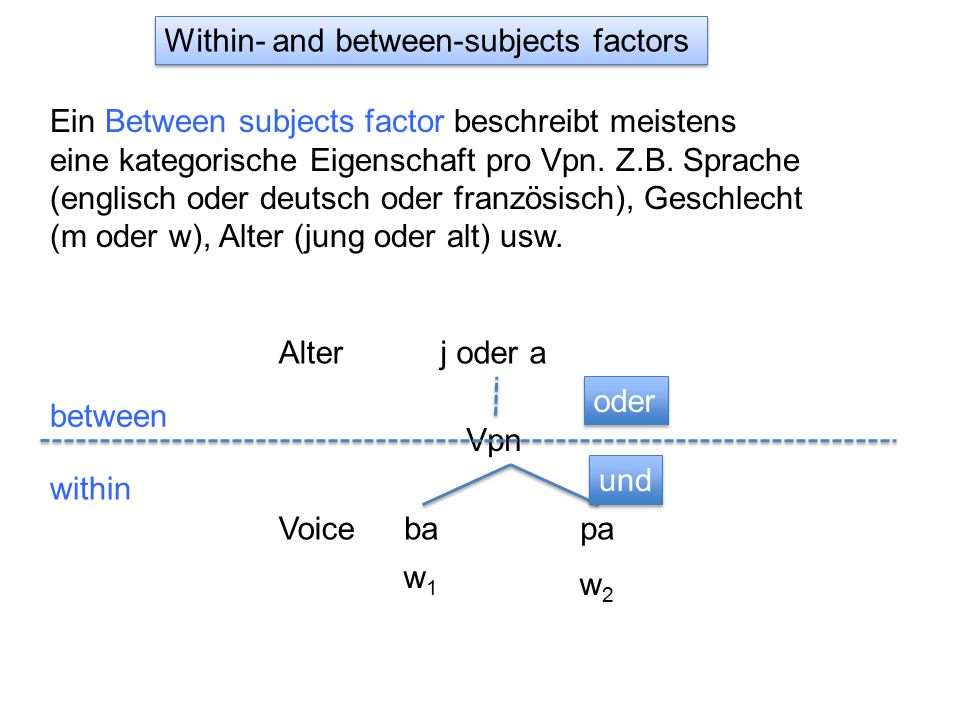 Within- and between-subjects factors Ein Between subjects factor beschreibt meistens eine kategorische Eigenschaft pro Vpn.
