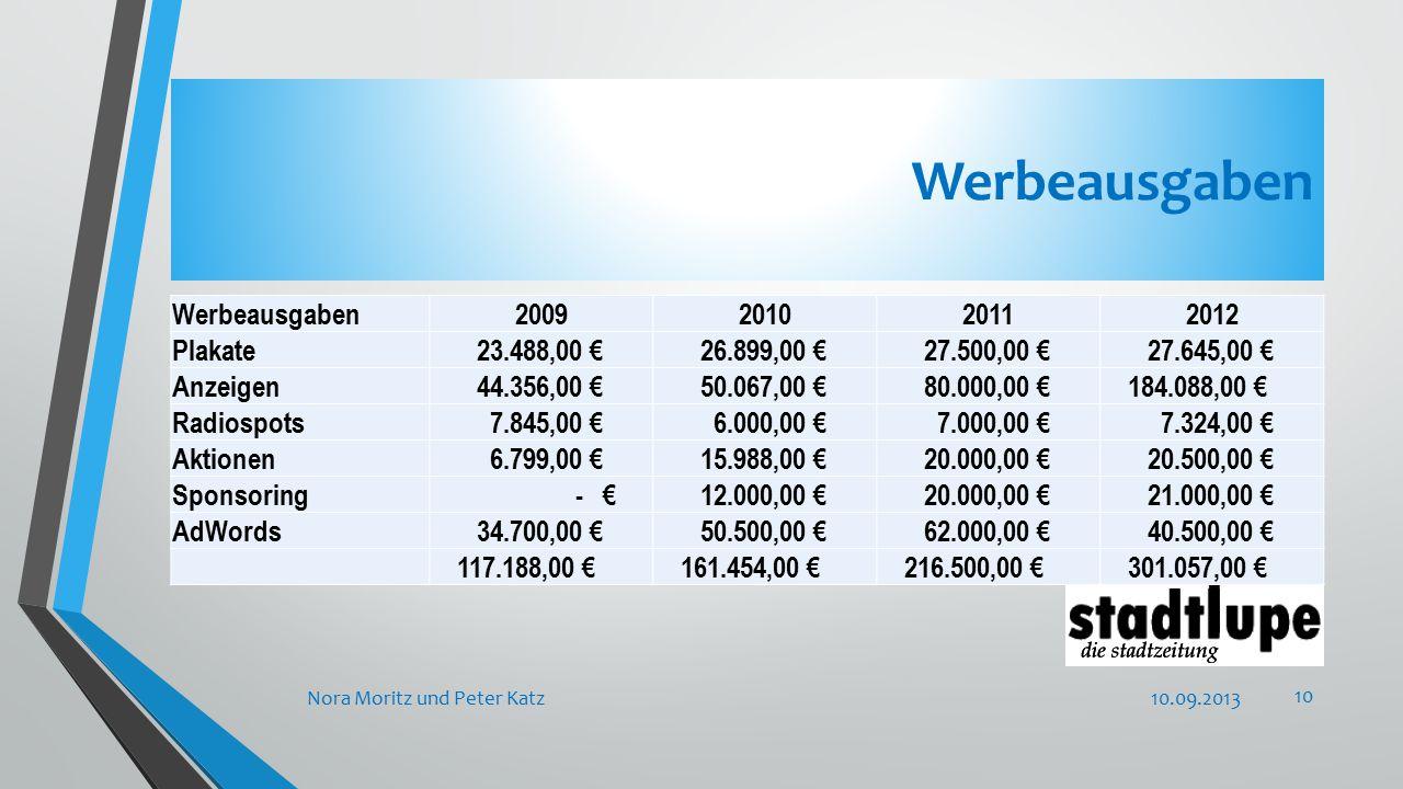 Werbeausgaben 10.09.2013Nora Moritz und Peter Katz 10 Werbeausgaben2009201020112012 Plakate 23.488,00 € 26.899,00 € 27.500,00 € 27.645,00 € Anzeigen 44.356,00 € 50.067,00 € 80.000,00 € 184.088,00 € Radiospots 7.845,00 € 6.000,00 € 7.000,00 € 7.324,00 € Aktionen 6.799,00 € 15.988,00 € 20.000,00 € 20.500,00 € Sponsoring - € 12.000,00 € 20.000,00 € 21.000,00 € AdWords 34.700,00 € 50.500,00 € 62.000,00 € 40.500,00 € 117.188,00 € 161.454,00 € 216.500,00 € 301.057,00 €