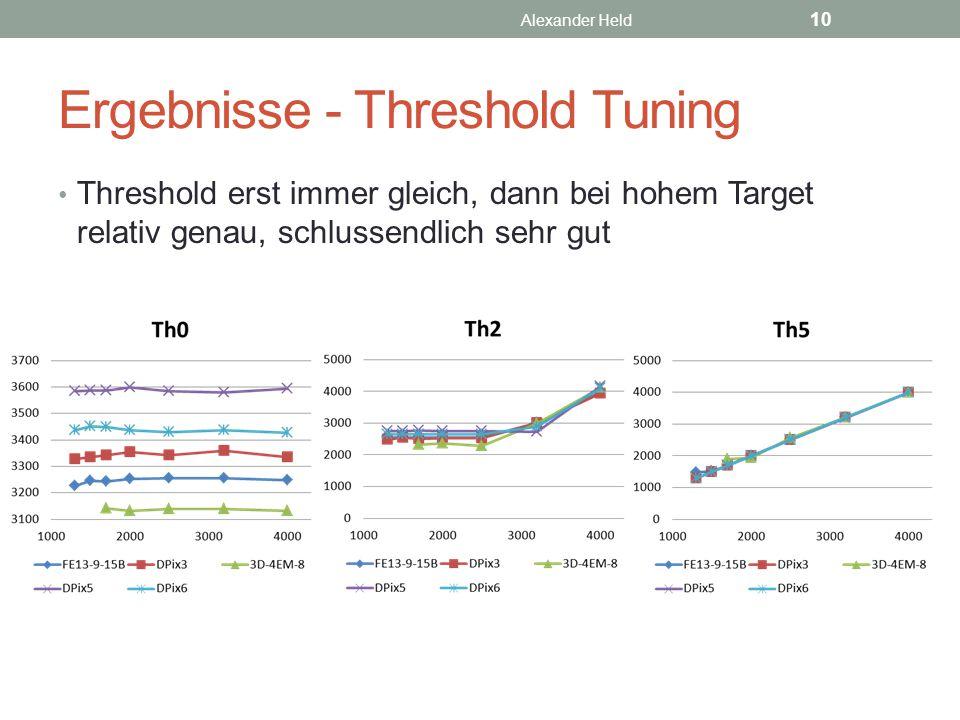 Ergebnisse - Threshold Tuning Threshold erst immer gleich, dann bei hohem Target relativ genau, schlussendlich sehr gut Alexander Held 10