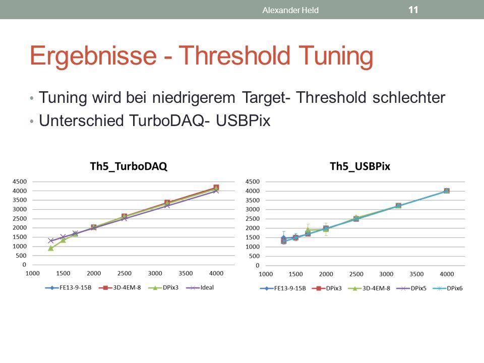 Ergebnisse - Threshold Tuning Tuning wird bei niedrigerem Target- Threshold schlechter Unterschied TurboDAQ- USBPix Alexander Held 11