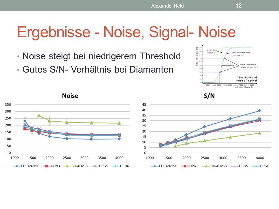 Ergebnisse - Noise, Signal- Noise Noise steigt bei niedrigerem Threshold Gutes S/N- Verhältnis bei Diamanten Alexander Held 12