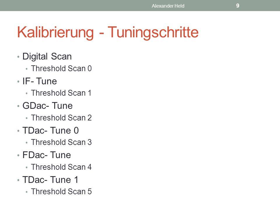 Kalibrierung - Tuningschritte Digital Scan Threshold Scan 0 IF- Tune Threshold Scan 1 GDac- Tune Threshold Scan 2 TDac- Tune 0 Threshold Scan 3 FDac-