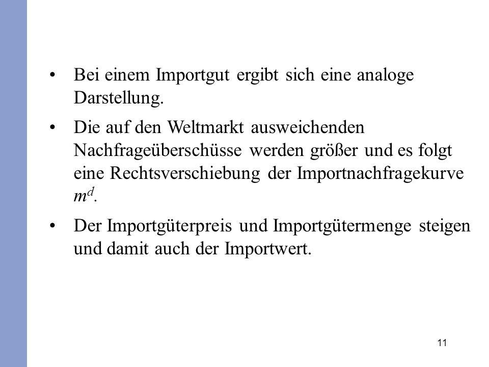 12 Zunahme der Nachfrage auf dem Inlandsmarkt für ein Importprodukt Deutschland Preis in € USA msms mdmd P0P0 p m0 D S p Preis in € D S ^p^p Menge p m1 m0m0 m1m1 P1P1
