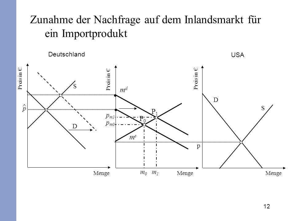 13 Eine erhöhte Zahlungsbereitschaft im Inland lässt somit den Außenbeitrag sinken, außer wenn die Nachfrage nach dem Exportgut unelastisch reagiert (|  x |<1) und die sich dann einstellende Erhöhung des Exportwerts größer ausfällt als die gleichzeitige Erhöhung des Importwerts.