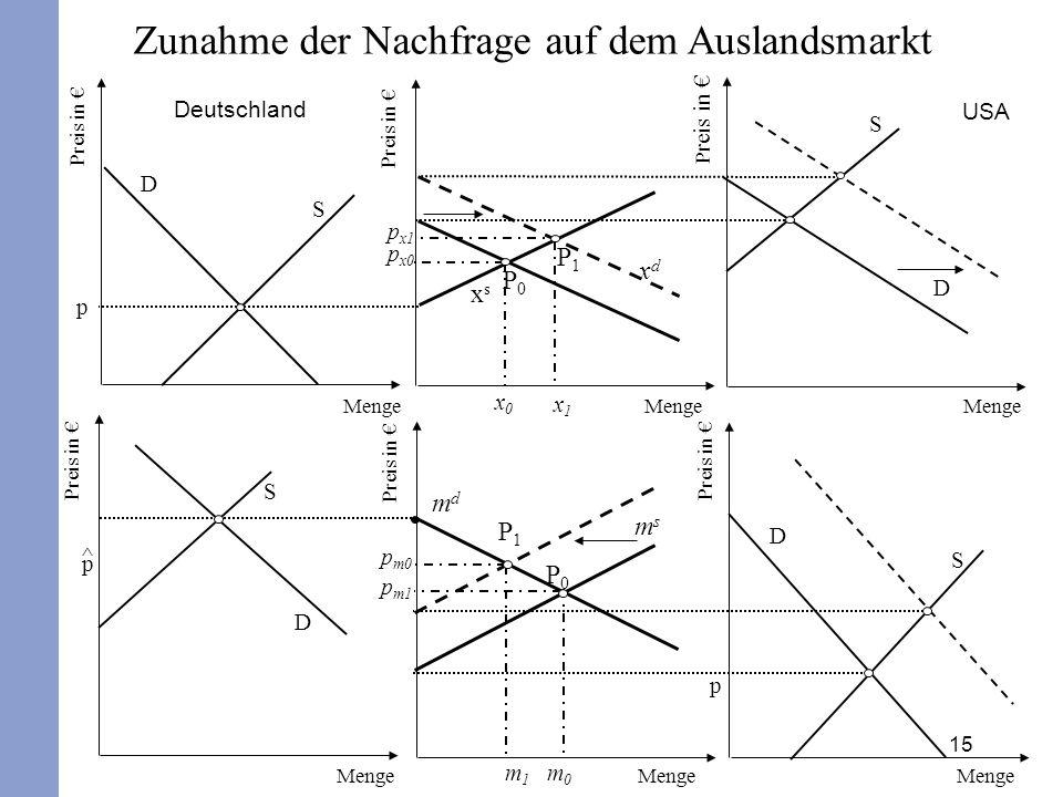 15 Zunahme der Nachfrage auf dem Auslandsmarkt Deutschland USA Preis in € msms mdmd P1P1 p m0 D S p Preis in € D S ^p^p Menge p m1 m1m1 m0m0 P0P0 Preis in € x0x0 D S p xsxs xdxd p x0 D S Menge p x1 x1x1 P0P0 P1P1