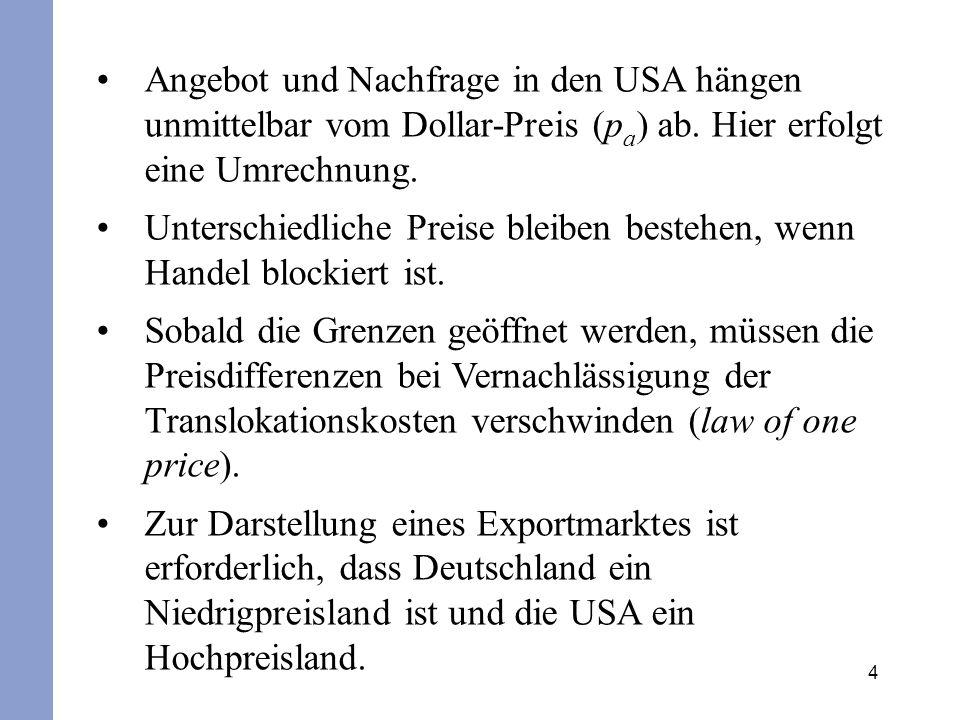 5 Angebot und Nachfrage auf dem Exportmarkt Deutschland Preis in € (a) Preis in € (b) USA P reis in € (c) D S xsxs xdxd P pxpx D S Menge