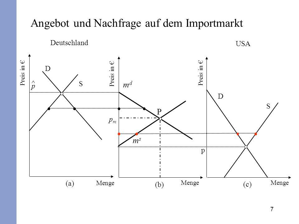 7 Angebot und Nachfrage auf dem Importmarkt Deutschland Preis in € (b) USA msms mdmd P pmpm (c) D S p Preis in € (a) D S ^p^p Menge